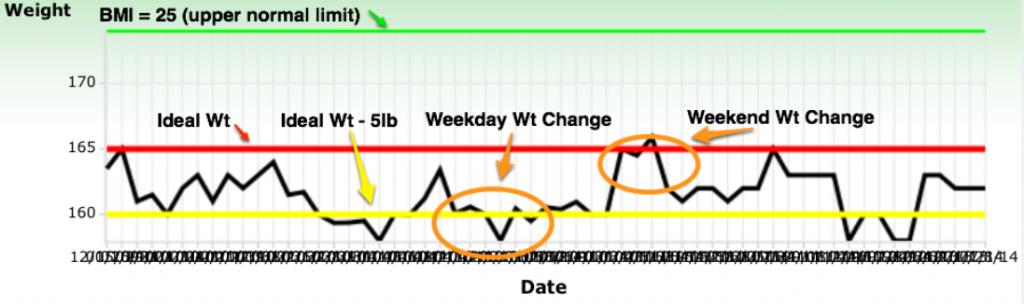 Wt Chart Interpretation
