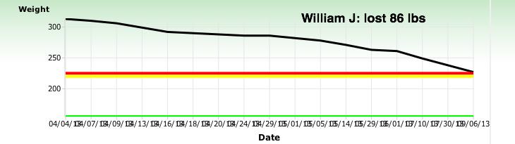 William J