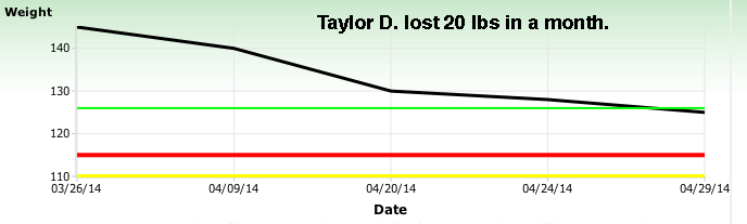 Taylor D.