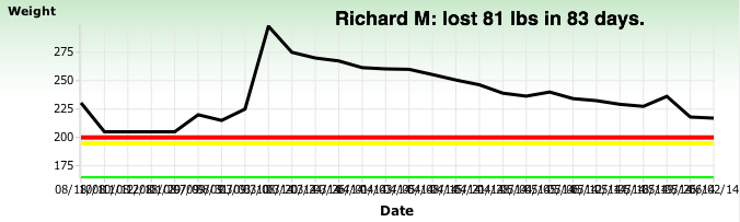 Richard M
